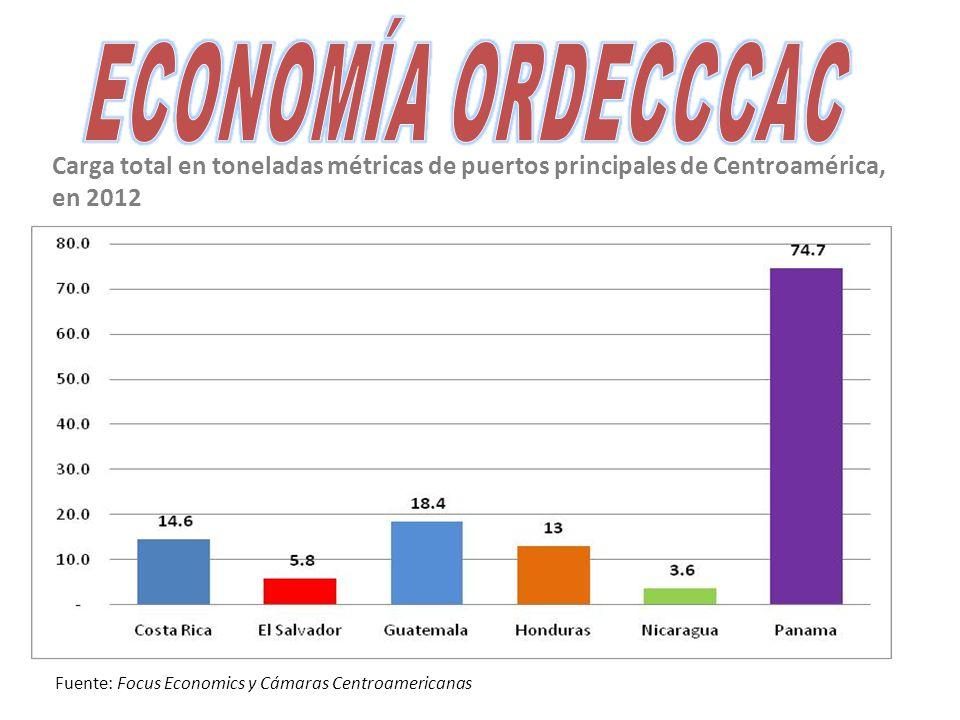 Carga total en toneladas métricas de puertos principales de Centroamérica, en 2012 Fuente: Focus Economics y Cámaras Centroamericanas