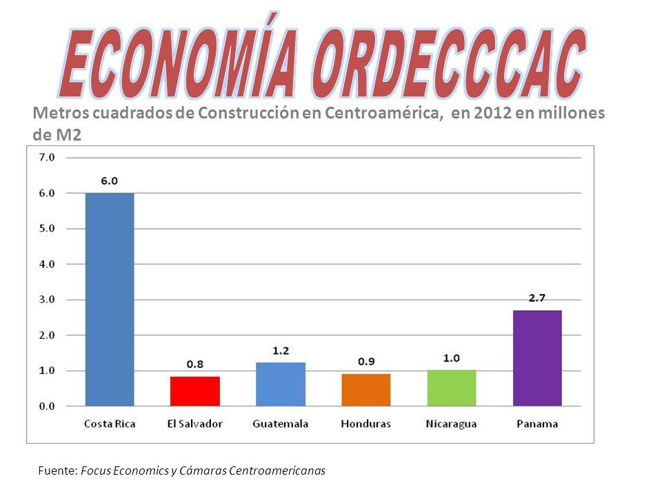 Metros cuadrados de Construcción en Centroamérica, en 2012 en millones de M2 Fuente: Focus Economics y Cámaras Centroamericanas