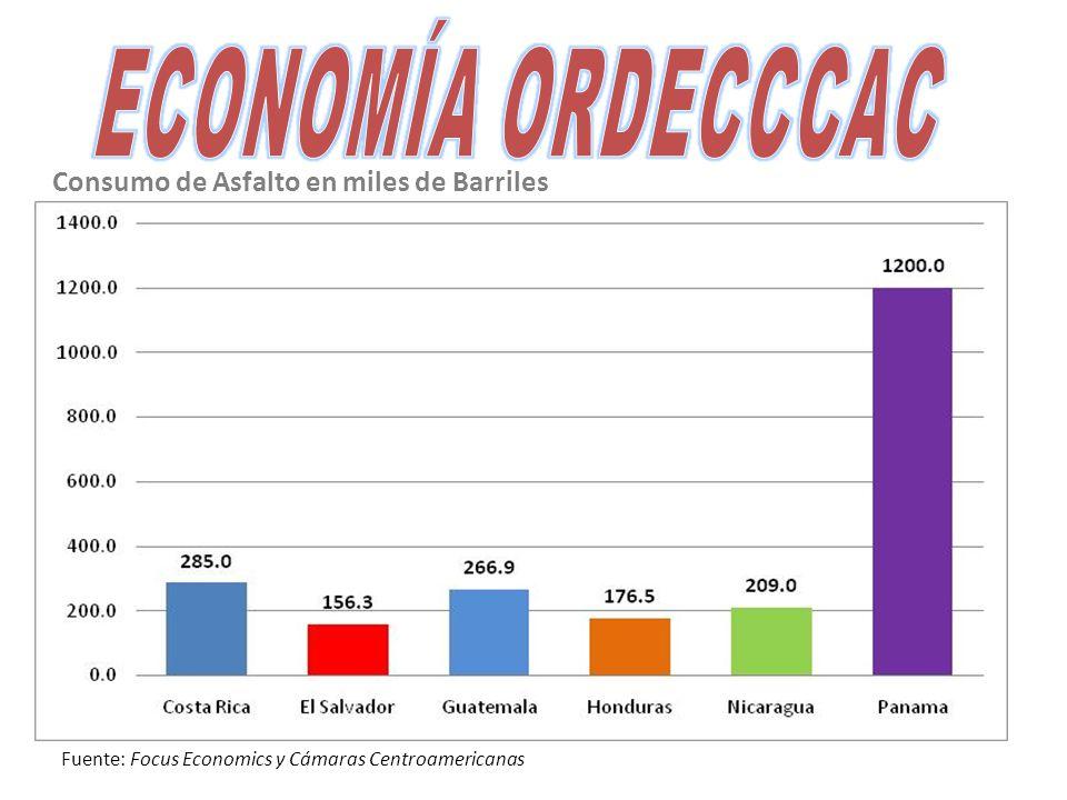 Consumo de Asfalto en miles de Barriles Fuente: Focus Economics y Cámaras Centroamericanas
