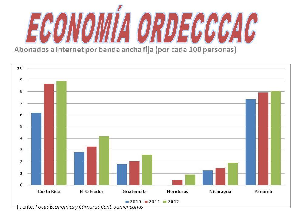 Abonados a Internet por banda ancha fija (por cada 100 personas) Fuente: Focus Economics y Cámaras Centroamericanas