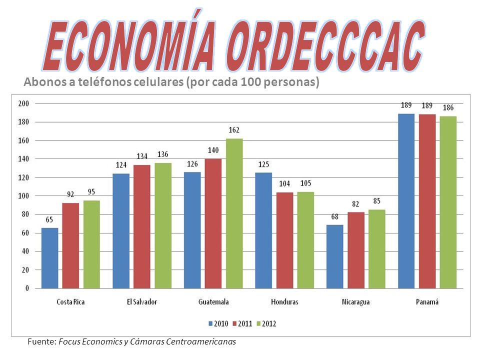 Abonos a teléfonos celulares (por cada 100 personas) Fuente: Focus Economics y Cámaras Centroamericanas