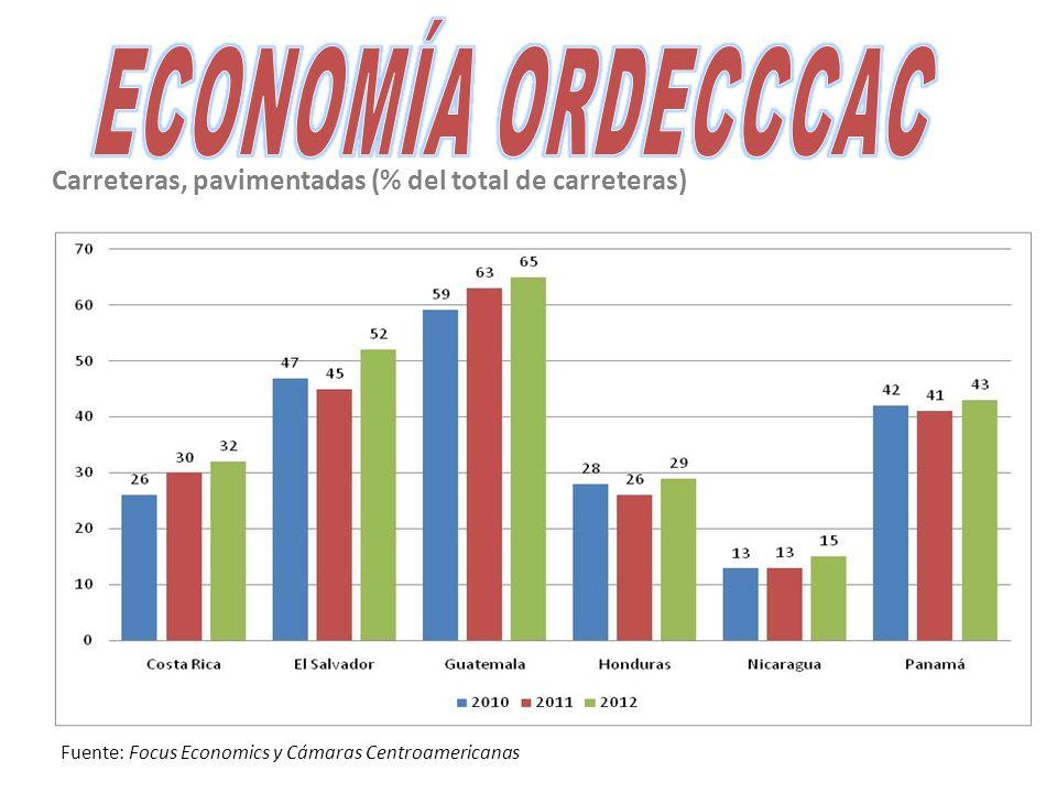 Carreteras, pavimentadas (% del total de carreteras) Fuente: Focus Economics y Cámaras Centroamericanas