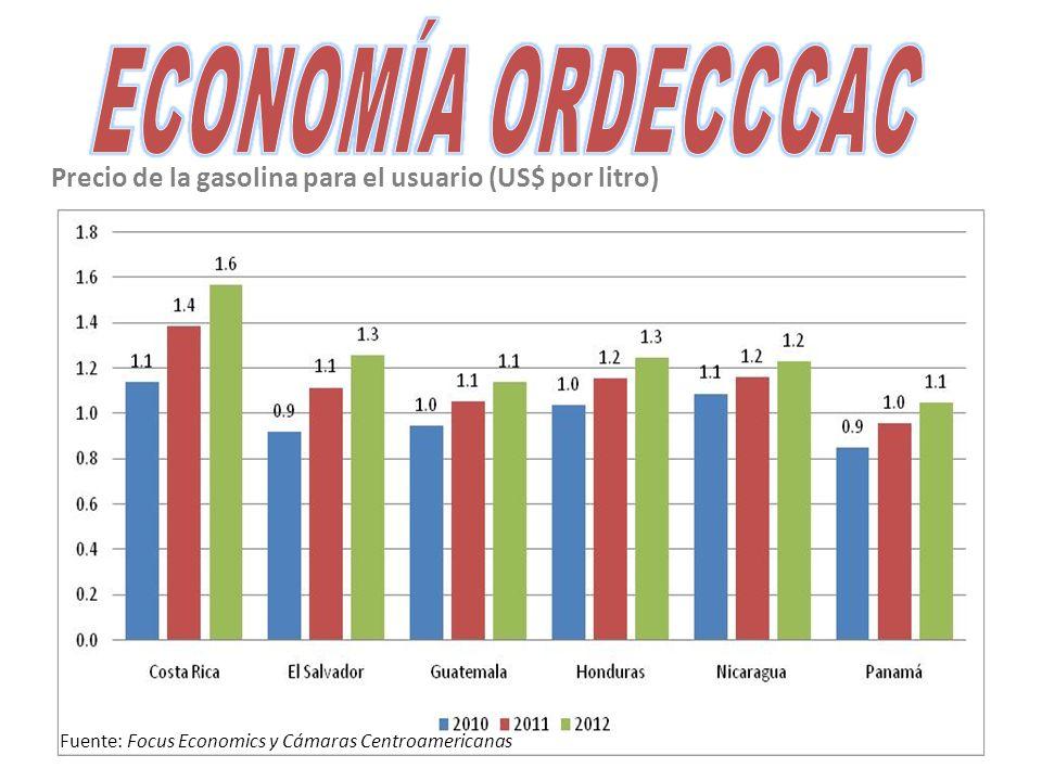 Precio de la gasolina para el usuario (US$ por litro) Fuente: Focus Economics y Cámaras Centroamericanas