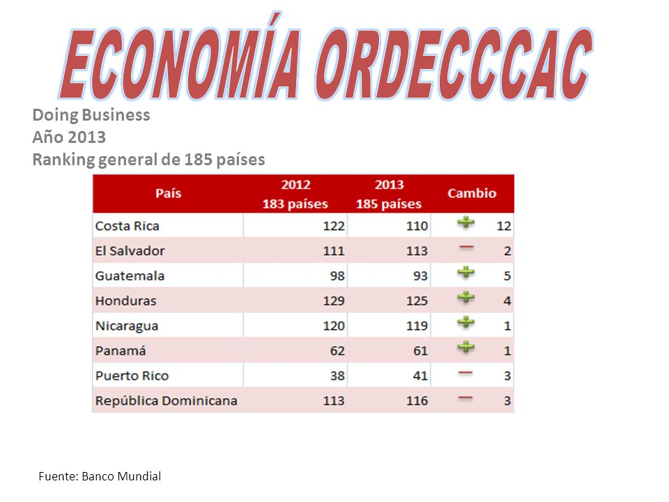 Doing Business Año 2013 Ranking general de 185 países Fuente: Banco Mundial