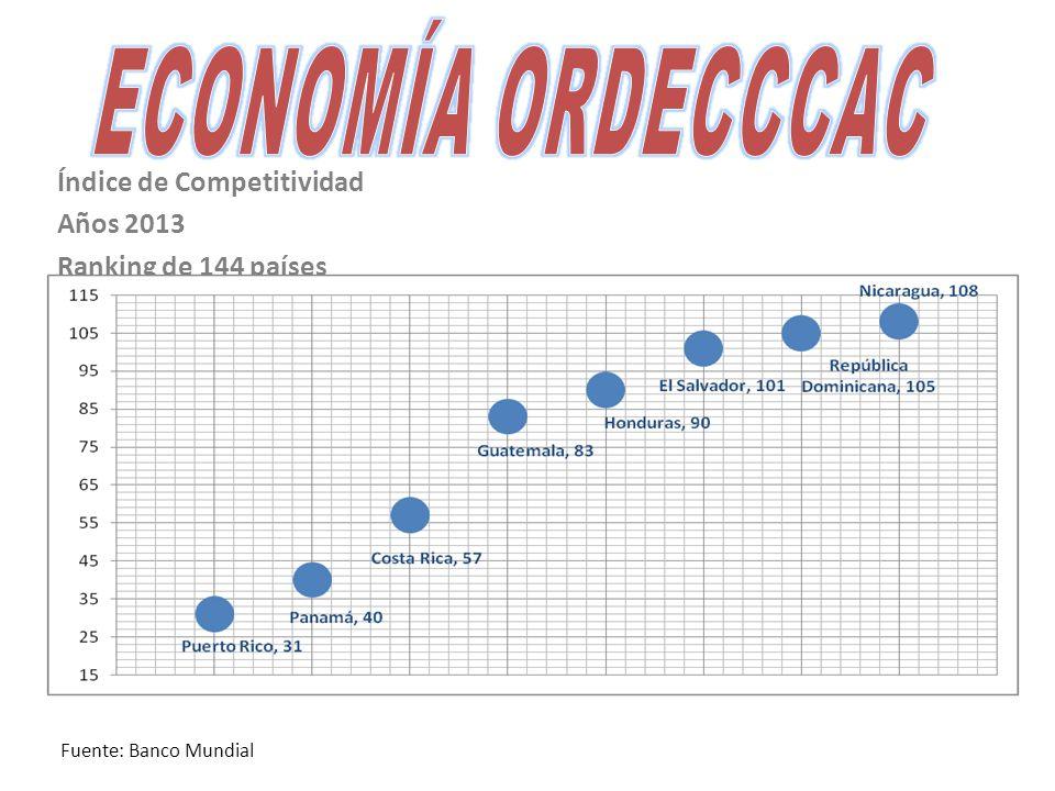 Índice de Competitividad Años 2013 Ranking de 144 países Fuente: Banco Mundial