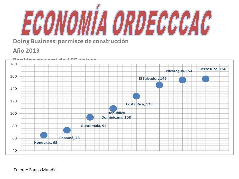 Doing Business: permisos de construcción Año 2013 Ranking general de 185 países Fuente: Banco Mundial