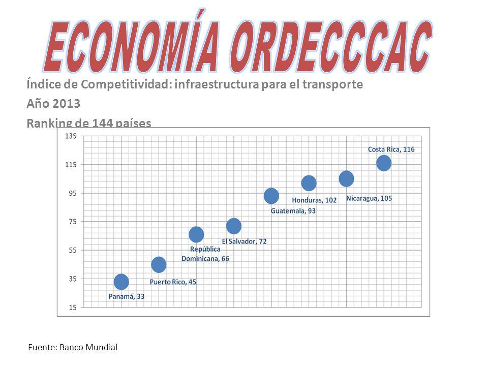 Índice de Competitividad: infraestructura para el transporte Año 2013 Ranking de 144 países Fuente: Banco Mundial