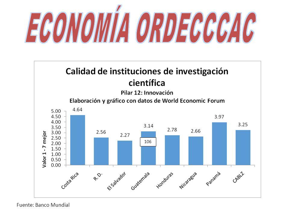 106 Fuente: Banco Mundial