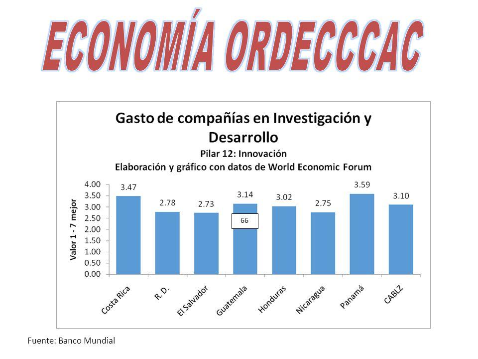 66 Fuente: Banco Mundial