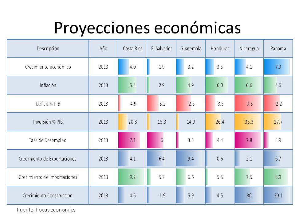 Proyecciones económicas Fuente: Focus economics