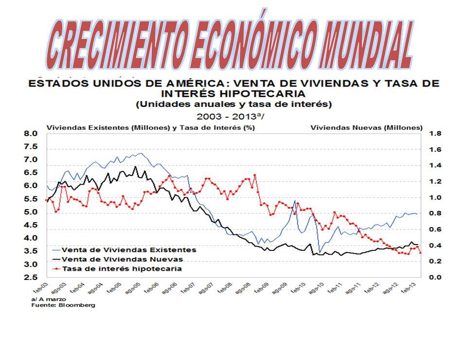 Crecimiento económico En porcentajes