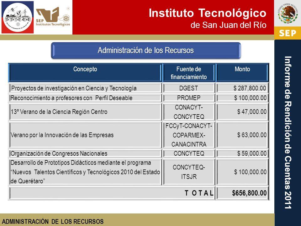 Instituto Tecnológico de San Juan del Río Informe de Rendición de Cuentas 2011 Administración de los Recursos ConceptoFuente de financiamiento Monto P