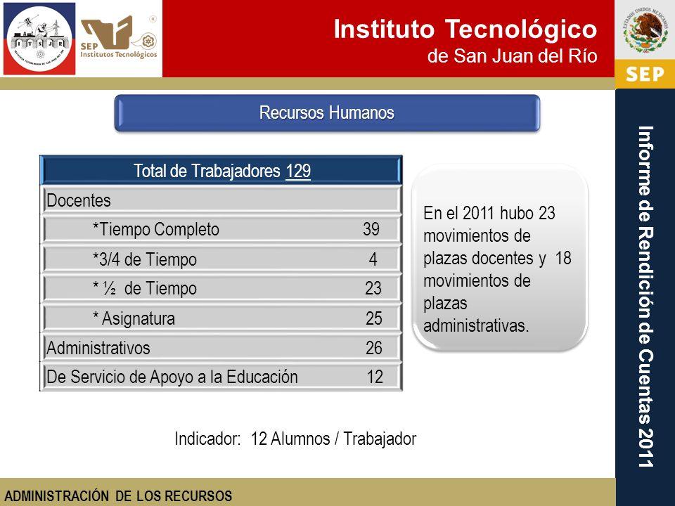 Instituto Tecnológico de San Juan del Río Informe de Rendición de Cuentas 2011 Indicador: 12 Alumnos / Trabajador En el 2011 hubo 23 movimientos de pl