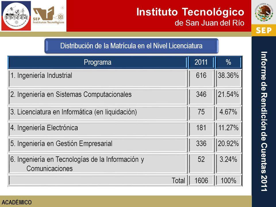 Instituto Tecnológico de San Juan del Río Informe de Rendición de Cuentas 2011 Programa2011% 1. Ingeniería Industrial61638.36% 2. Ingeniería en Sistem