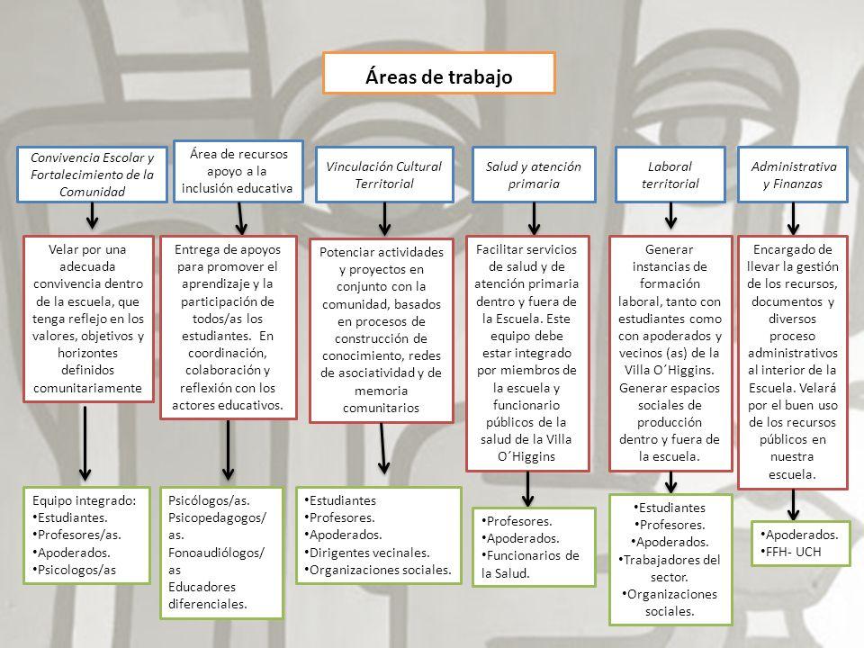 Áreas de trabajo Administrativa y Finanzas Convivencia Escolar y Fortalecimiento de la Comunidad Área de recursos apoyo a la inclusión educativa Vincu