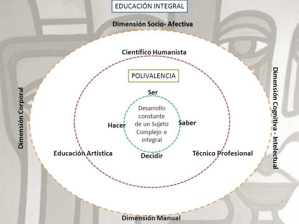 EDUCACIÓN INTEGRAL Desarrollo constante de un Sujeto Complejo e integral Dimensión Socio- Afectiva Dimensión Corporal Dimensión Cognitiva - Intelectua
