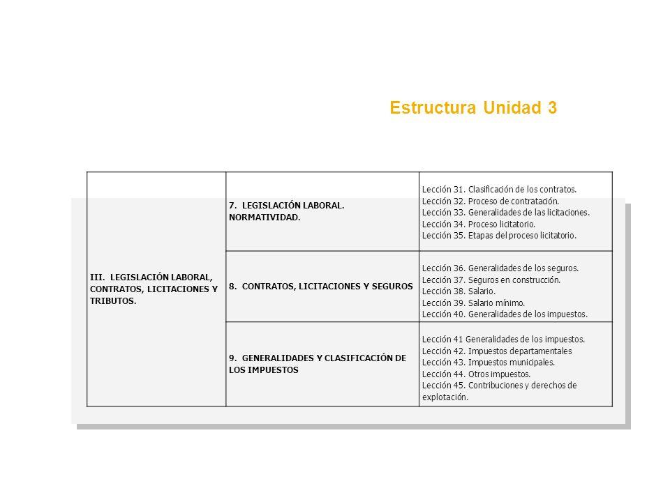 Estructura Unidad 3 III. LEGISLACIÓN LABORAL, CONTRATOS, LICITACIONES Y TRIBUTOS. 7. LEGISLACIÓN LABORAL. NORMATIVIDAD. Lección 31. Clasificación de l