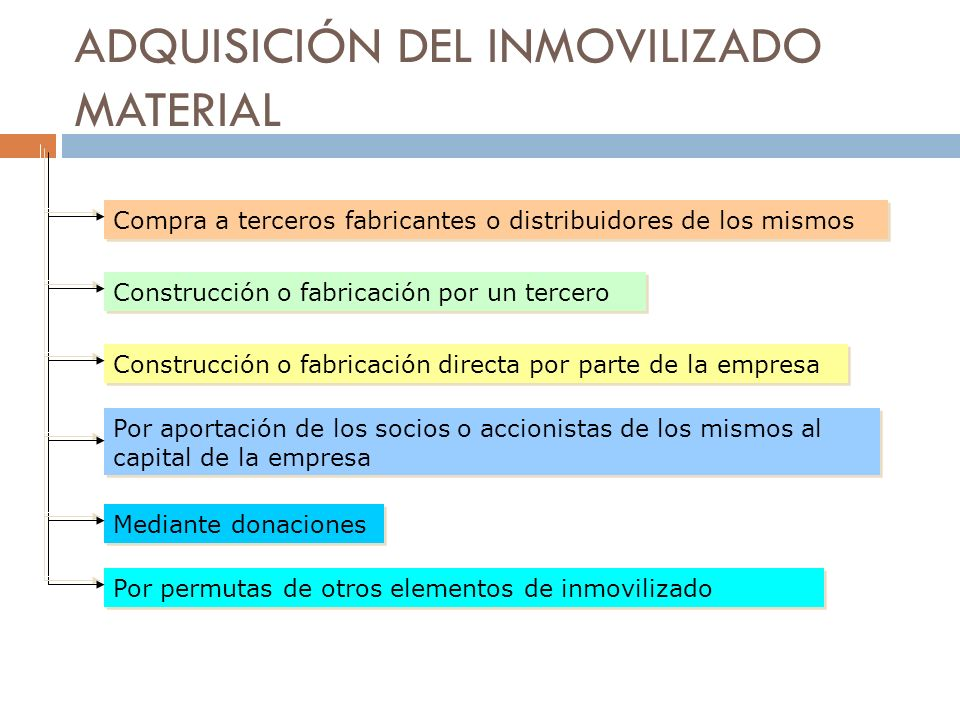 ADQUISICIÓN DEL INMOVILIZADO MATERIAL Compra a terceros fabricantes o distribuidores de los mismos Construcción o fabricación por un tercero Construcc