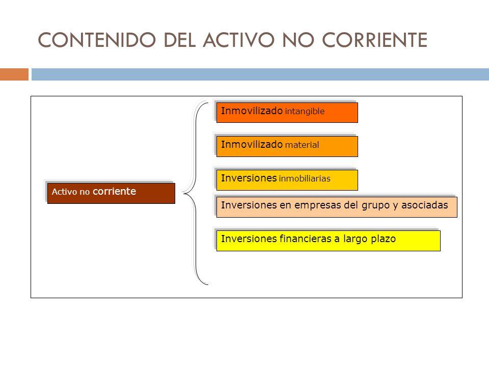 CONTENIDO DEL ACTIVO NO CORRIENTE Activo no corriente Inmovilizado intangible Inmovilizado material Inversiones inmobiliarias Inversiones en empresas