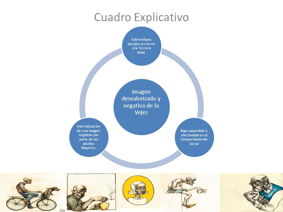 Cuadro Explicativo Imagen desvalorizada y negativa de la Vejez Estereotipos Sociales en torno a la Tercera Edad. Baja capacidad o efectividad en el Co