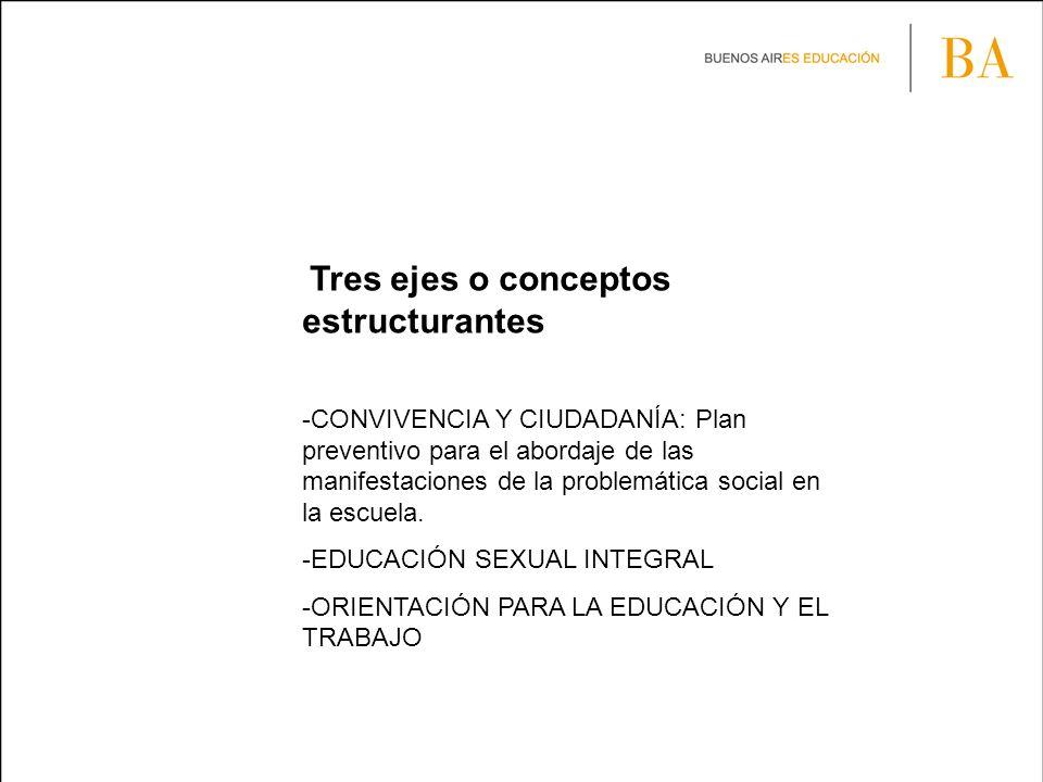 Tres ejes o conceptos estructurantes -CONVIVENCIA Y CIUDADANÍA: Plan preventivo para el abordaje de las manifestaciones de la problemática social en la escuela.