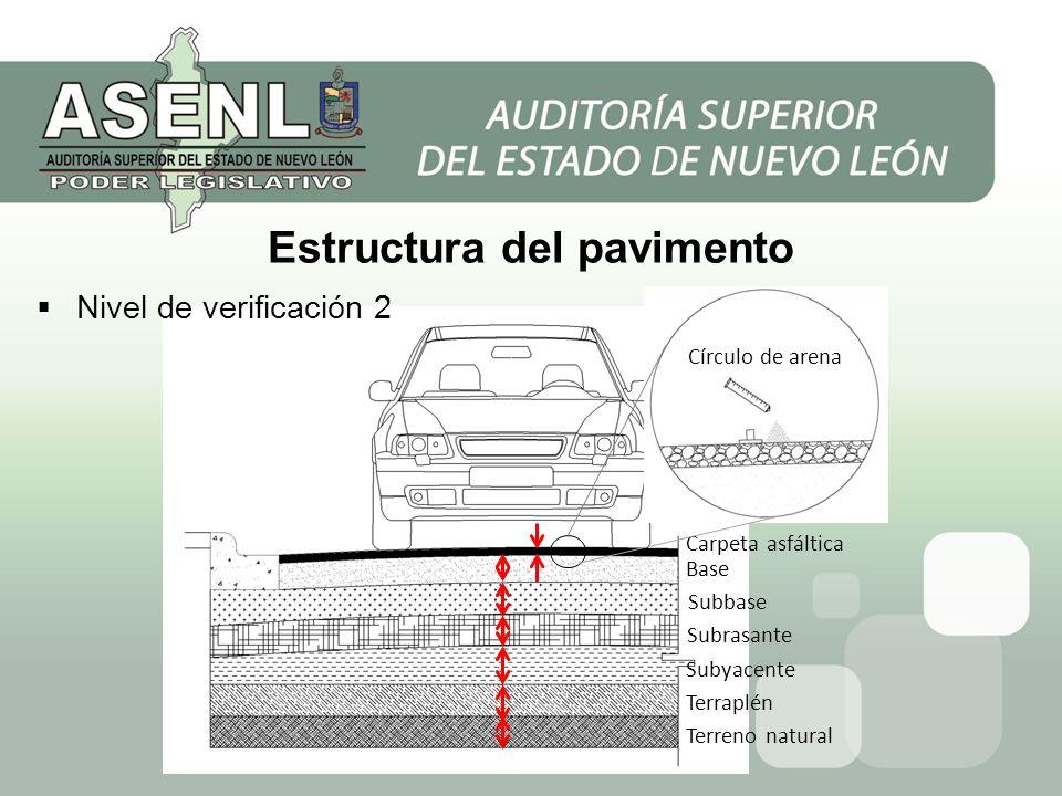 Estructura del pavimento Carpeta asfáltica Base Subbase Subrasante Subyacente Terraplén Terreno natural Nivel de verificación 2 Círculo de arena
