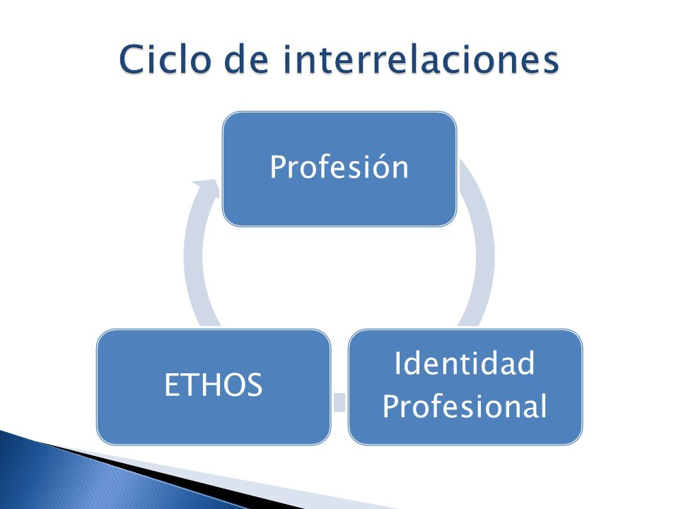 Profesión Identidad Profesional ETHOS