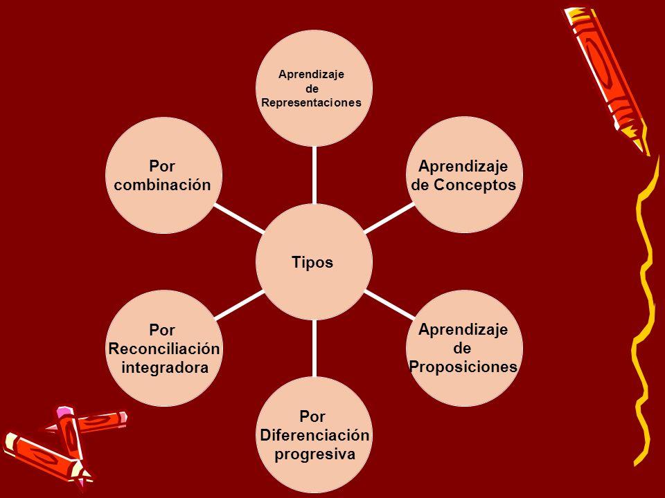 Tipos Aprendizaje de Representaciones Aprendizaje de Conceptos Aprendizaje de Proposiciones Por Diferenciación progresiva Por Reconciliación integrado