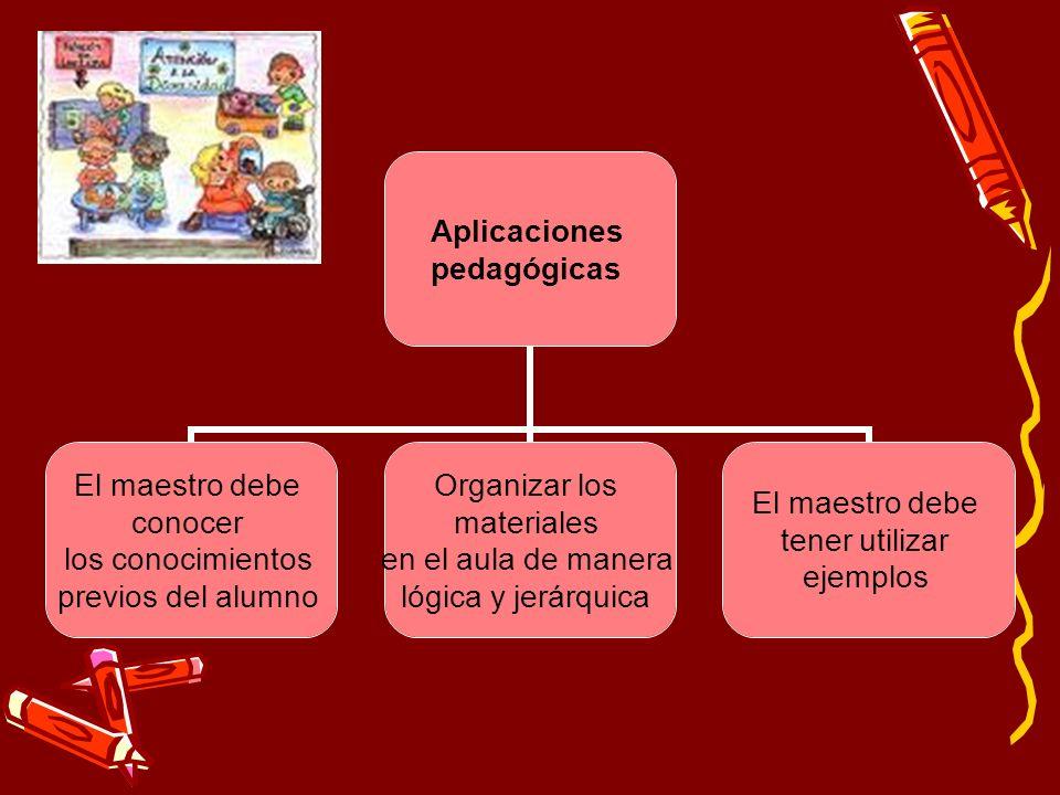 Aplicaciones pedagógicas El maestro debe conocer los conocimientos previos del alumno Organizar los materiales en el aula de manera lógica y jerárquic