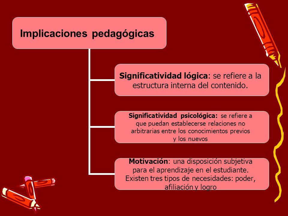 Implicaciones pedagógicas Significatividad lógica: se refiere a la estructura interna del contenido. Significatividad psicológica: se refiere a que pu