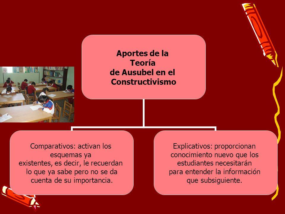 Aportes de la Teoría de Ausubel en el Constructivismo Comparativos: activan los esquemas ya existentes, es decir, le recuerdan lo que ya sabe pero no
