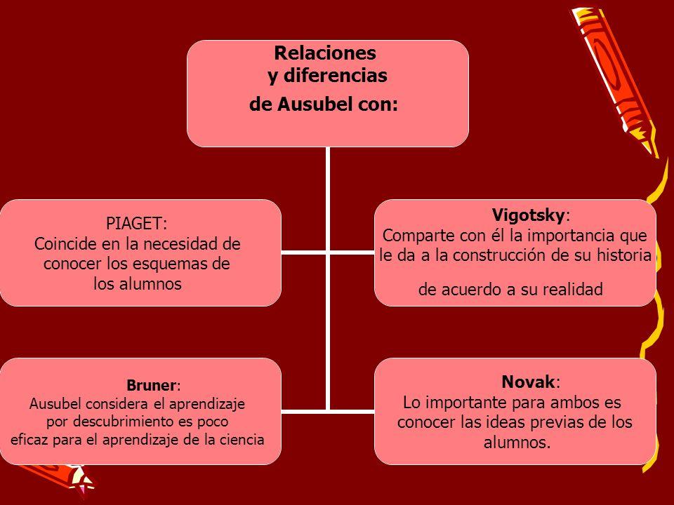 Relaciones y diferencias de Ausubel con: PIAGET: Coincide en la necesidad de conocer los esquemas de los alumnos Vigotsky: Comparte con él la importan