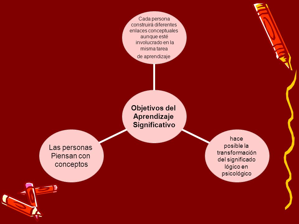 Objetivos del Aprendizaje Significativo Cada persona construirá diferentes enlaces conceptuales aunque esté involucrado en la misma tarea de aprendiza