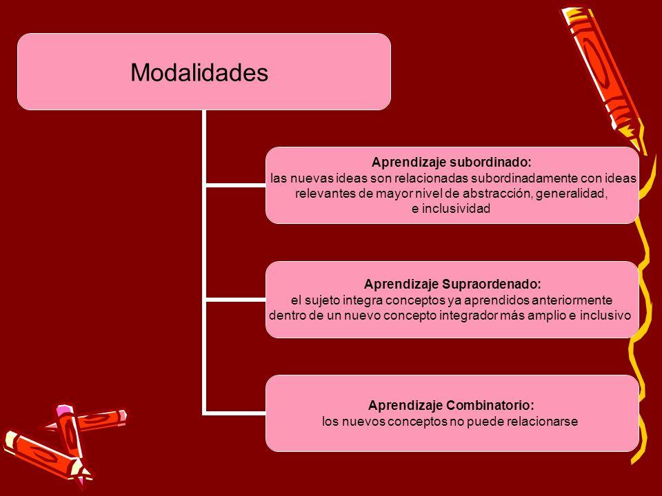 Modalidades Aprendizaje subordinado: las nuevas ideas son relacionadas subordinadamente con ideas relevantes de mayor nivel de abstracción, generalida