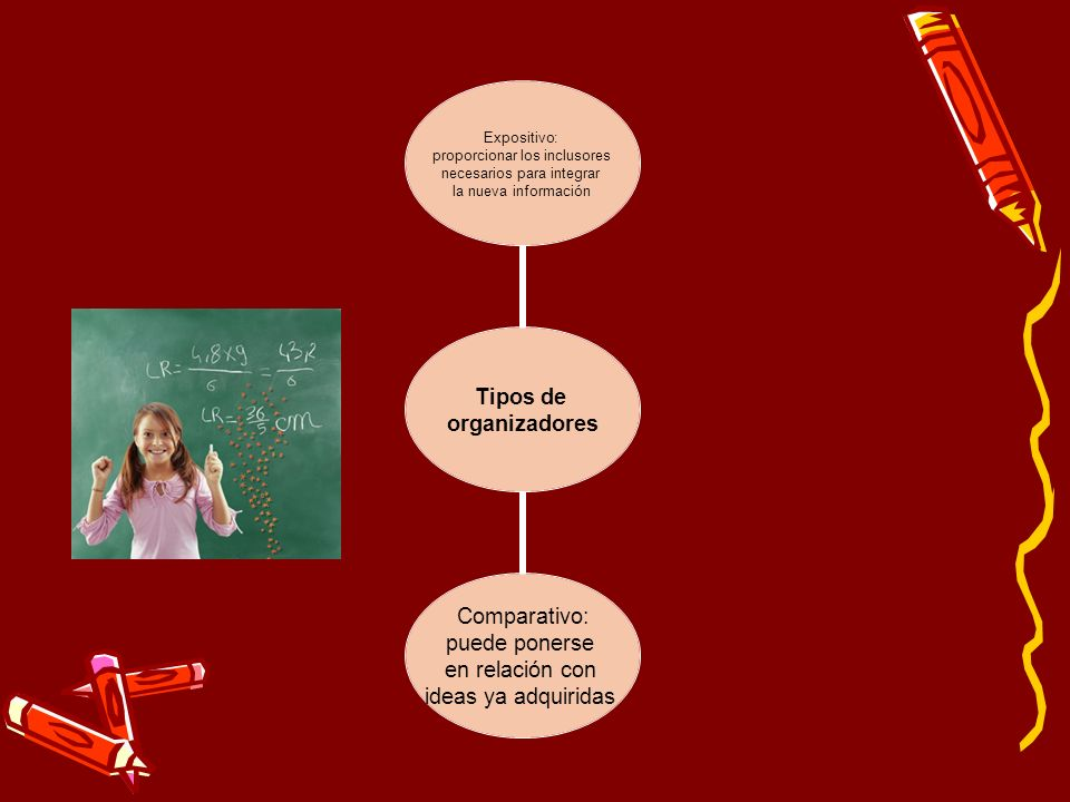 el alumno se interese por aprender lo que se muestra los nuevos conocimientos Se incorporan en forma sustantiva en la estructura cognitiva del alumno el aprendizaje escolar puede darse por recepción o por descubrimiento Perspectiva de Ausubel