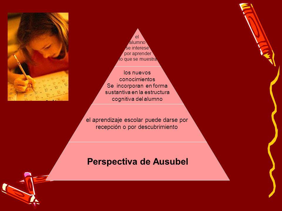 el alumno se interese por aprender lo que se muestra los nuevos conocimientos Se incorporan en forma sustantiva en la estructura cognitiva del alumno