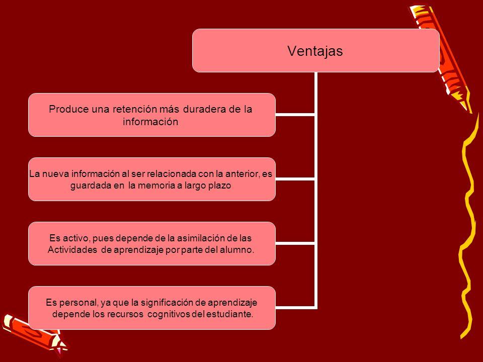 Ventajas Produce una retención más duradera de la información La nueva información al ser relacionada con la anterior, es guardada en la memoria a lar