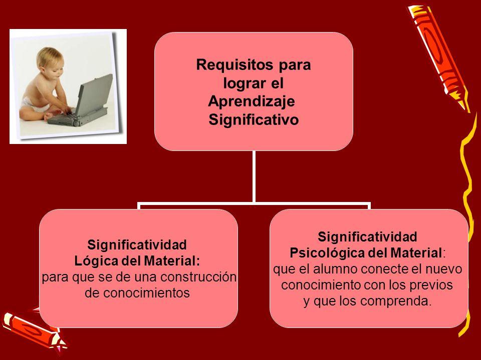 Requisitos para lograr el Aprendizaje Significativo Significatividad Lógica del Material: para que se de una construcción de conocimientos Significati