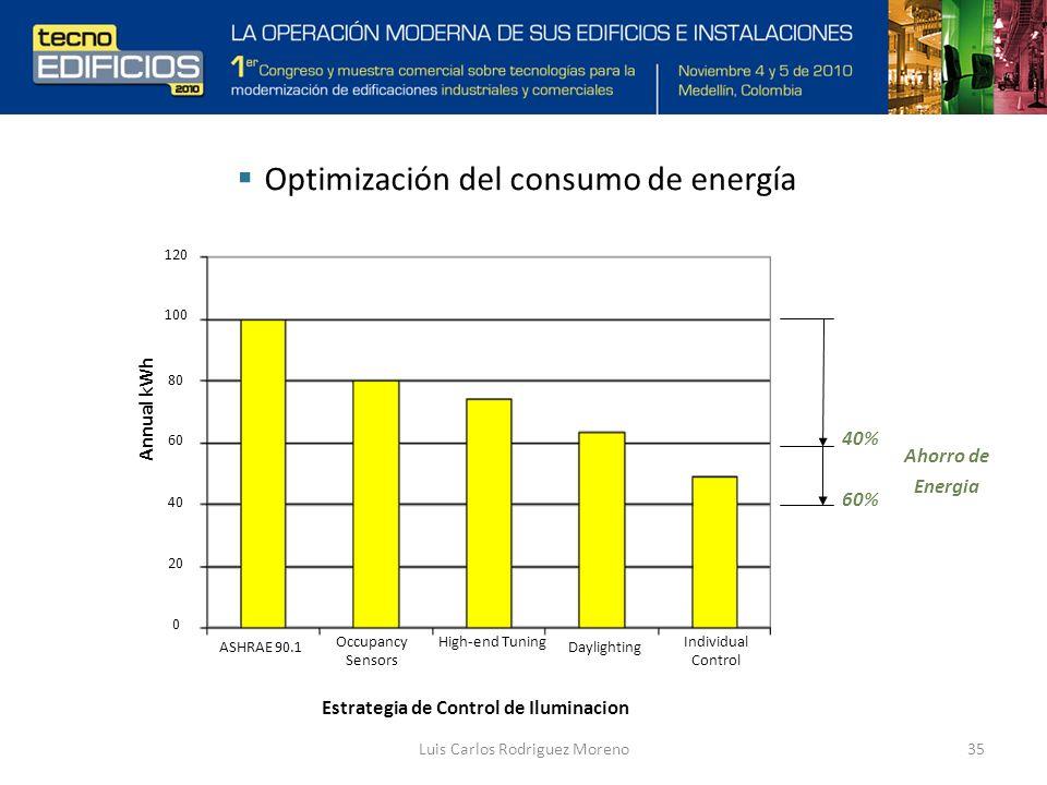 Luis Carlos Rodriguez Moreno35 Optimización del consumo de energía 60% Ahorro de Energia Estrategia de Control de Iluminacion Individual Control Daylighting High-end TuningOccupancy Sensors ASHRAE 90.1 Annual kWh 40% 120 100 80 60 40 20 0