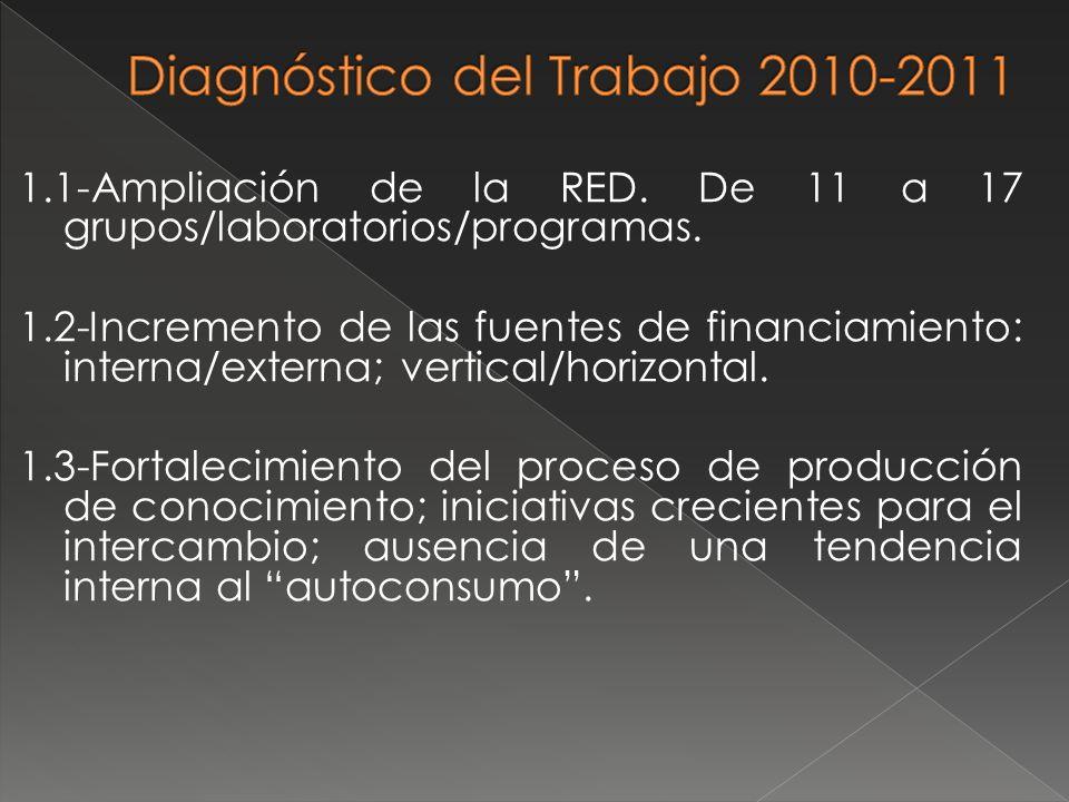 1.1-Ampliación de la RED. De 11 a 17 grupos/laboratorios/programas. 1.2-Incremento de las fuentes de financiamiento: interna/externa; vertical/horizon