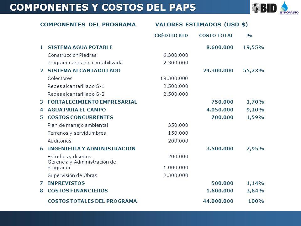 COMPONENTES DEL PROGRAMAVALORES ESTIMADOS (USD $) CRÉDITO BIDCOSTO TOTAL % 1SISTEMA AGUA POTABLE 8.600.00019,55% Construcción Piedras 6.300.000 Progra