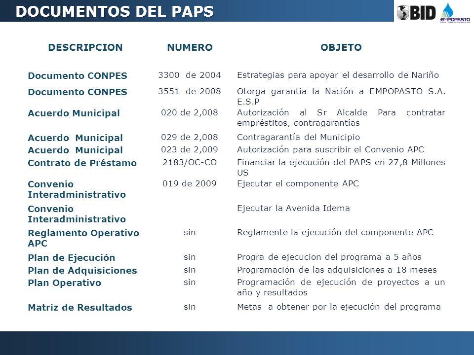 DESCRIPCIONNUMEROOBJETO Documento CONPES 3300 de 2004Estrategias para apoyar el desarrollo de Nariño Documento CONPES 3551 de 2008Otorga garantia la N