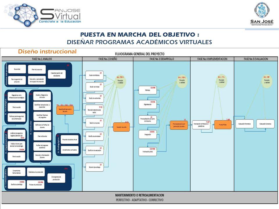 Diseño instruccional PUESTA EN MARCHA DEL OBJETIVO : DISEÑAR PROGRAMAS ACADÉMICOS VIRTUALES