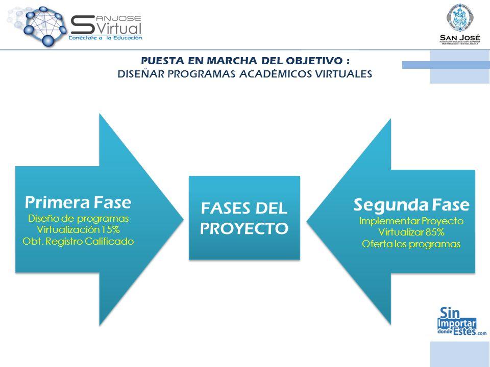 PUESTA EN MARCHA DEL OBJETIVO : DISEÑAR PROGRAMAS ACADÉMICOS VIRTUALES FASES DEL PROYECTO Primera Fase Diseño de programas Virtualización 15% Obt. Reg