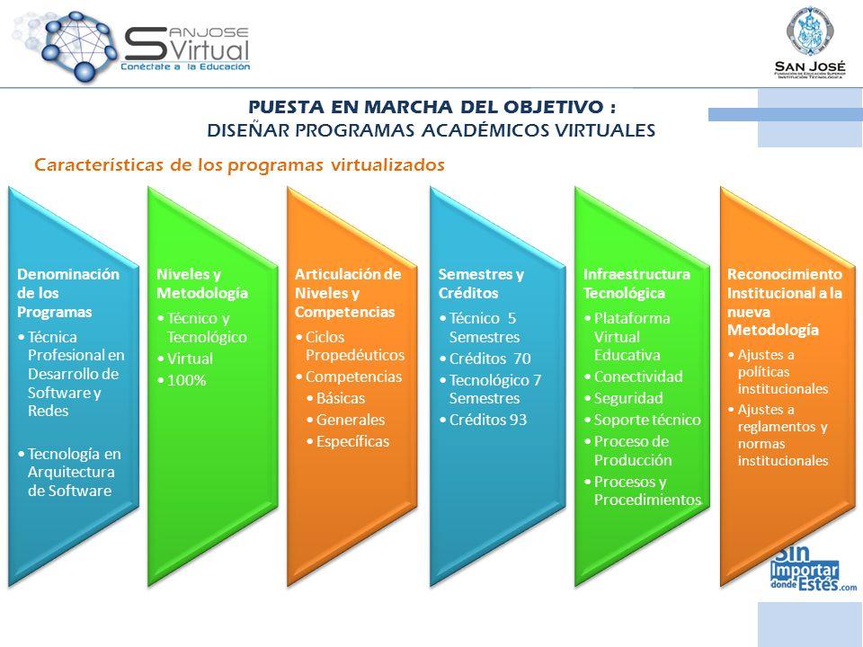 PUESTA EN MARCHA DEL OBJETIVO : DISEÑAR PROGRAMAS ACADÉMICOS VIRTUALES Denominación de los Programas Técnica Profesional en Desarrollo de Software y Redes Tecnología en Arquitectura de Software Niveles y Metodología Técnico y Tecnológico Virtual 100% Articulación de Niveles y Competencias Ciclos Propedéuticos Competencias Básicas Generales Específicas Semestres y Créditos Técnico 5 Semestres Créditos 70 Tecnológico 7 Semestres Créditos 93 Infraestructura Tecnológica Plataforma Virtual Educativa Conectividad Seguridad Soporte técnico Proceso de Producción Procesos y Procedimientos Reconocimiento Institucional a la nueva Metodología Ajustes a políticas institucionales Ajustes a reglamentos y normas institucionales Características de los programas virtualizados