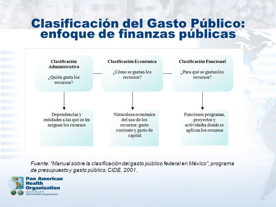 Clasificación del Gasto Público: enfoque de finanzas públicas Fuente: Manual sobre la clasificación del gasto público federal en México, programa de presupuesto y gasto público, CIDE, 2001.