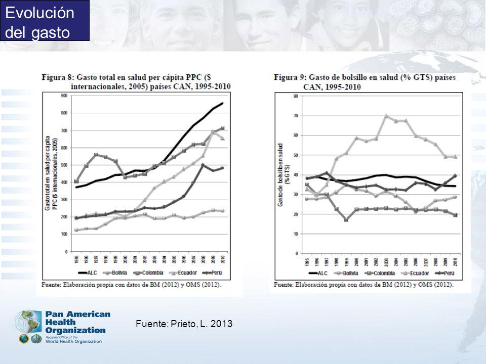 Evolución del gasto Fuente: Prieto, L. 2013