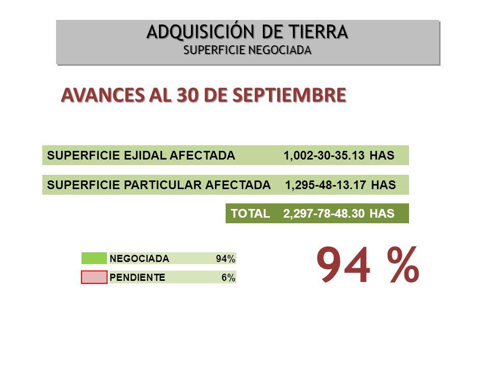 ADQUISICIÓN DE TIERRA SUPERFICIE NEGOCIADA ADQUISICIÓN DE TIERRA SUPERFICIE NEGOCIADA 94 % AVANCES AL 30 DE SEPTIEMBRE SUPERFICIE EJIDAL AFECTADA 1,00