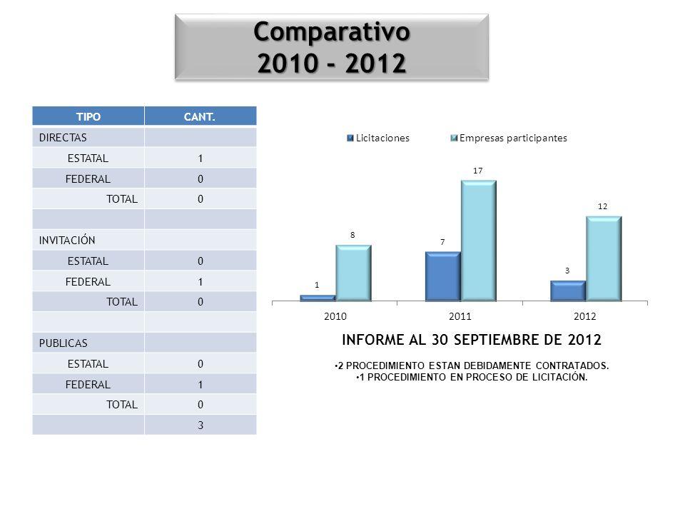 INFORME AL 30 SEPTIEMBRE DE 2012 2 PROCEDIMIENTO ESTAN DEBIDAMENTE CONTRATADOS. 1 PROCEDIMIENTO EN PROCESO DE LICITACIÓN. Comparativo 2010 - 2012 Comp
