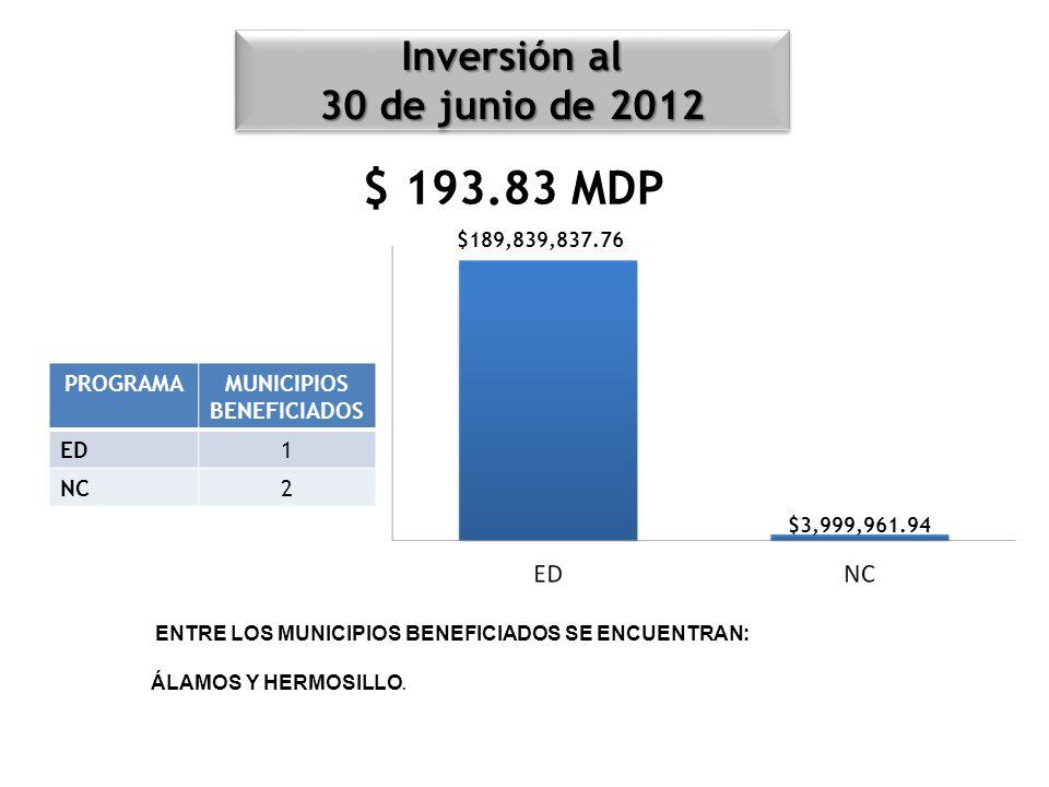 $ 193.83 MDP PROGRAMAMUNICIPIOS BENEFICIADOS ED1 NC2 ENTRE LOS MUNICIPIOS BENEFICIADOS SE ENCUENTRAN: ÁLAMOS Y HERMOSILLO. Inversión al 30 de junio de